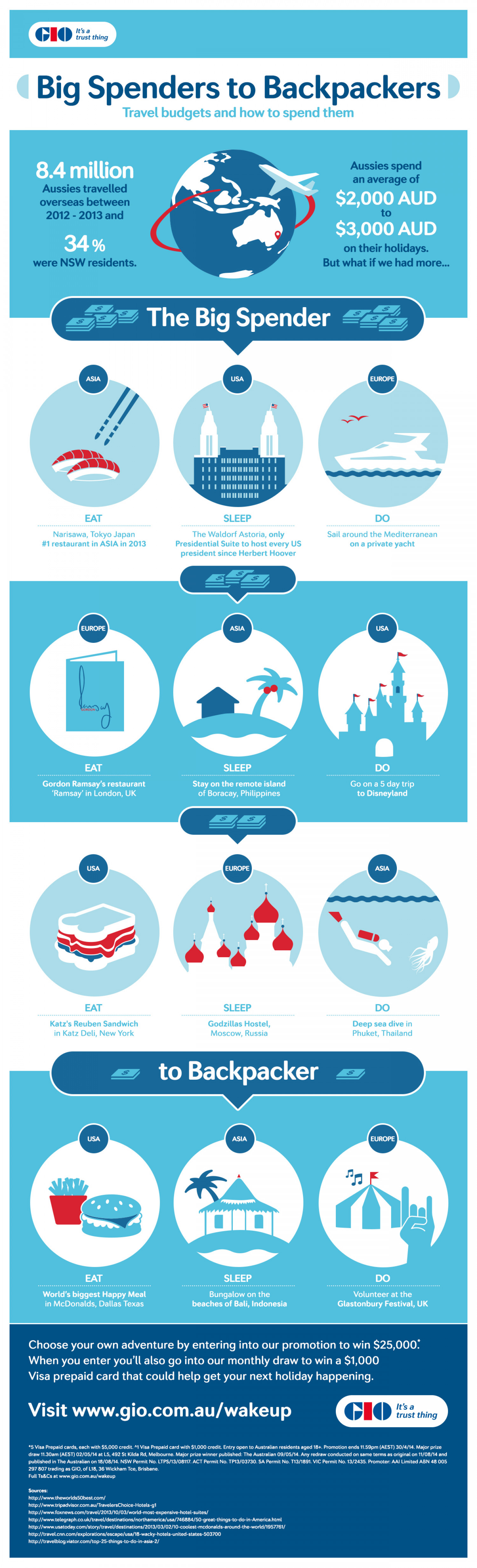 Big Spenders to Backpackers - Travel Budgets and How to Spend Them Infographic
