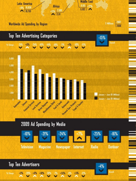 Biggest Advertisers  Infographic