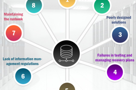 Biggest Challenges Faced by the Data Center Disaster Recovery Service Providers Infographic
