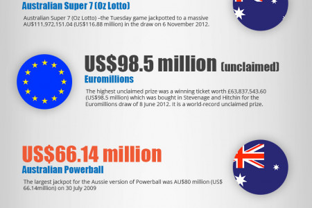 Biggest Jackpots in History Infographic