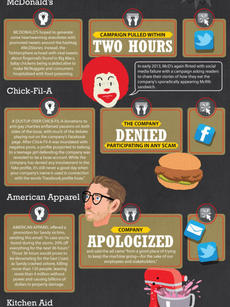Biggest Moments in Social Media Marketing Infographic