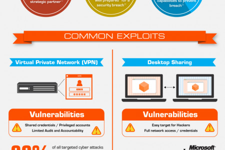 Biggest Threat to Enterprise Cybersecurity - Remote Support Infographic