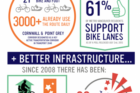 Bike Lanes in Kitsilano Infographic