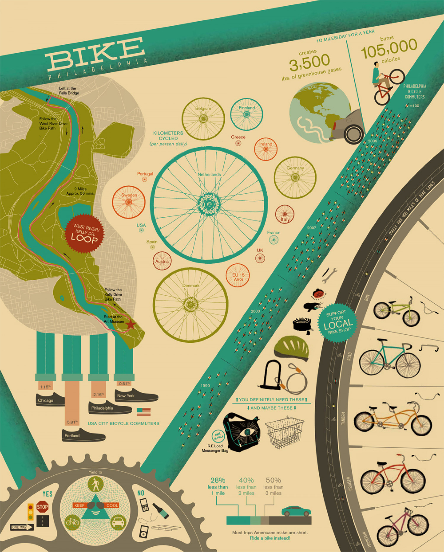 Bike Philadelphia Infographic