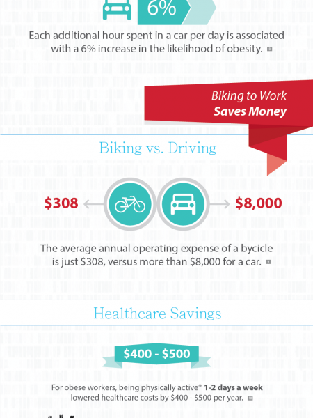 Bike to Work Week Infographic