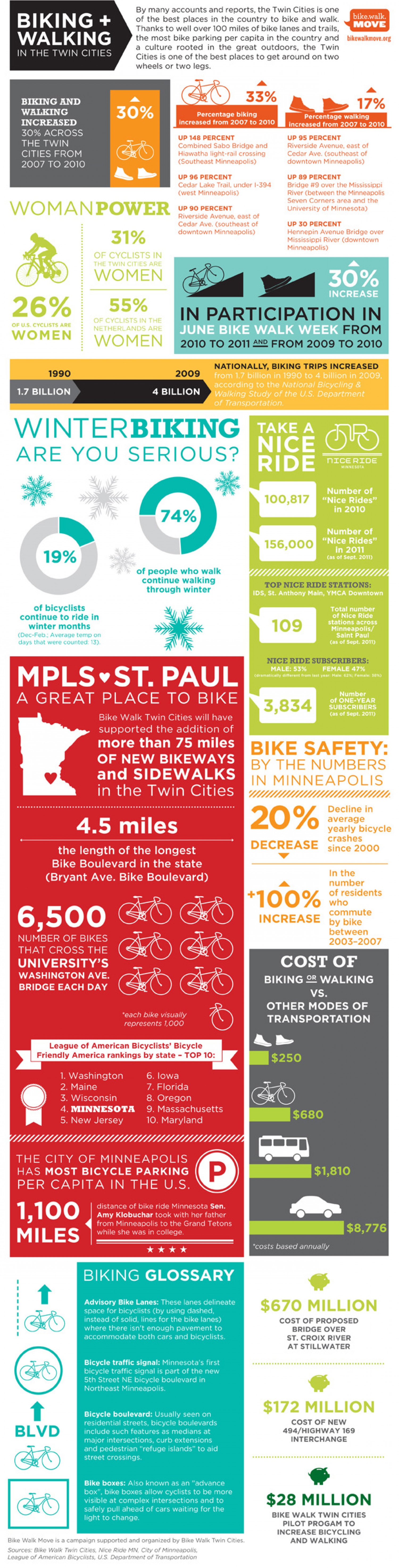 Biking and Walking: In the Twin Cities  Infographic