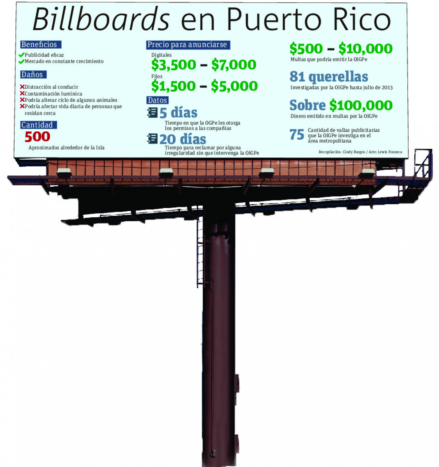 Billboards en Puerto Rico  Infographic