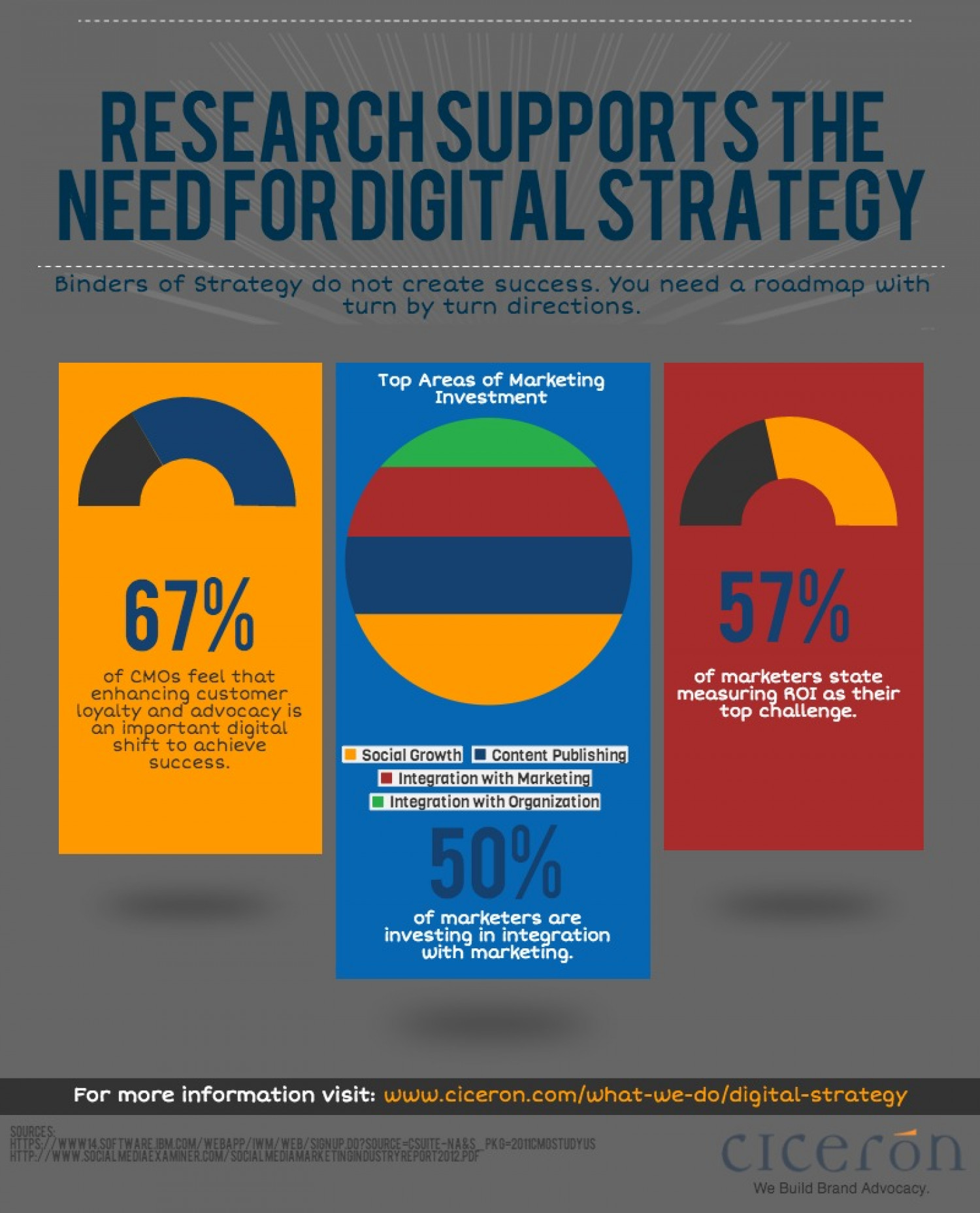 Binders of Strategy Don't Create Success Infographic