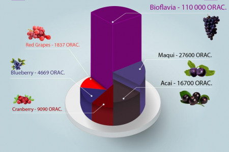 Bioflavia Orac is Compared to Other Fruits Infographic
