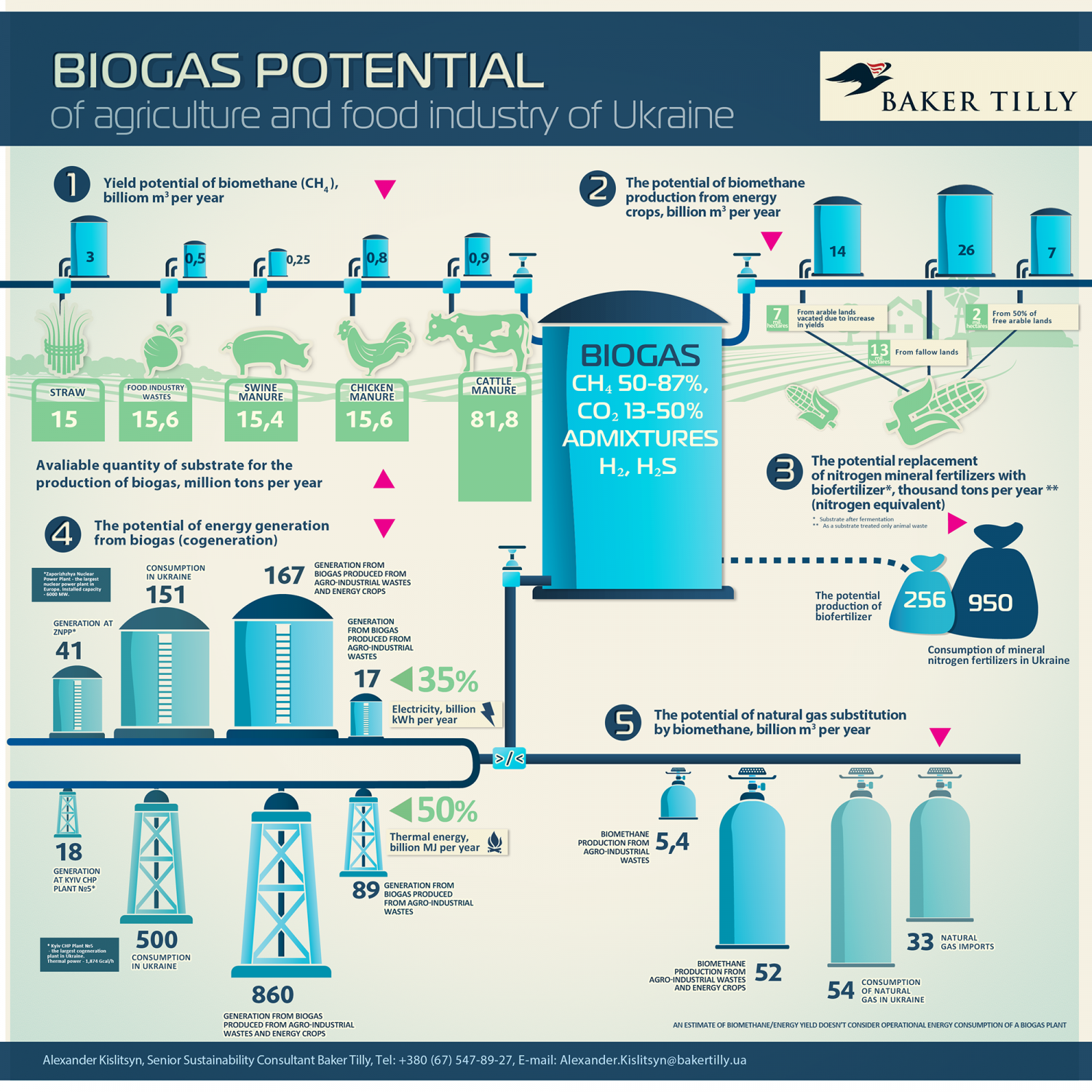 Biogas Potential Of Agriculture And Food Industry of Ukraine Infographic