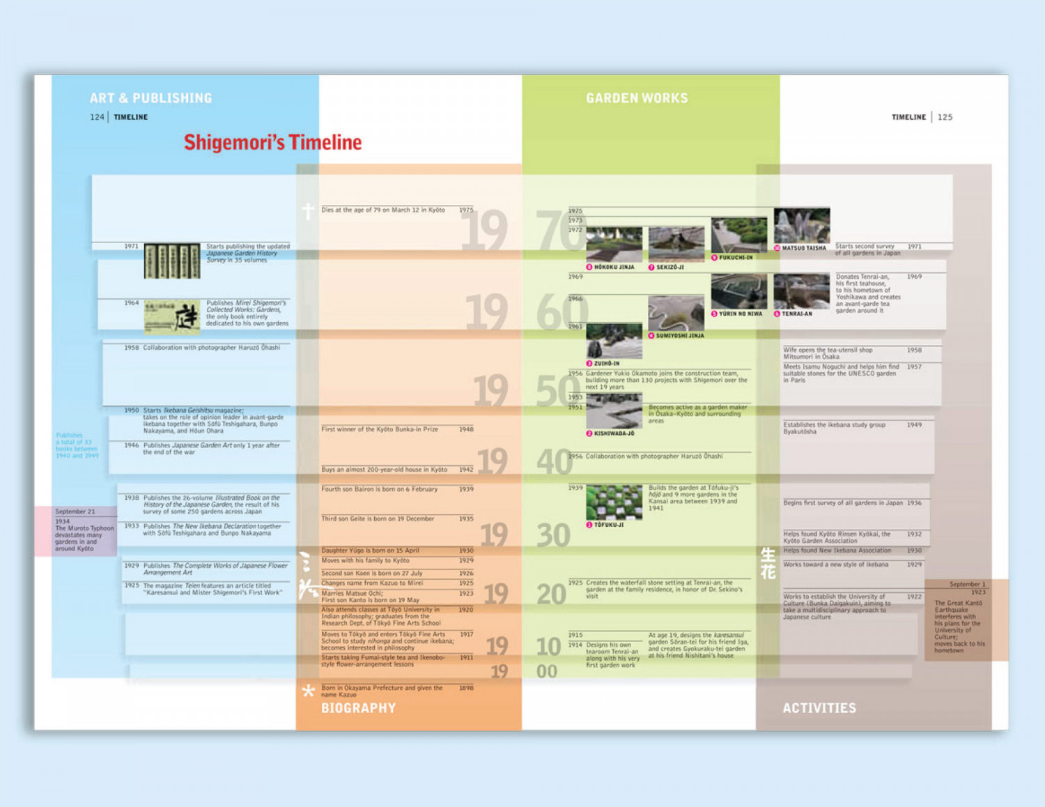 Biographical Timeline Infographic