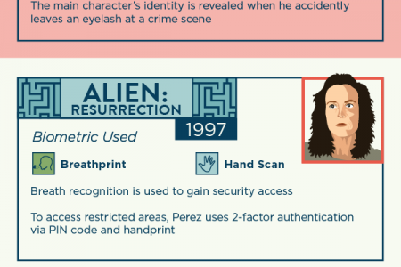Biometrics in Movies Sci-Fi Security Infographic
