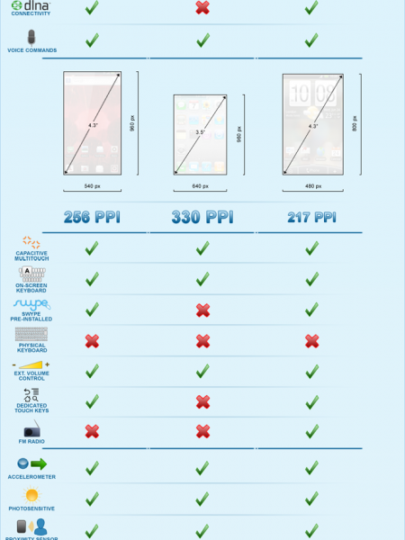 BIONIC vs. iPhone vs. Thunderbolt Droid Life: A ... Infographic