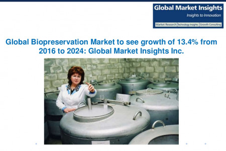 Biopreservation Market share projected revenue of $9.7 bn by 2024 Infographic