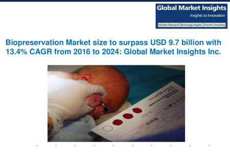 Biopreservation Market size to exceed $9.7bn by 2024 Infographic