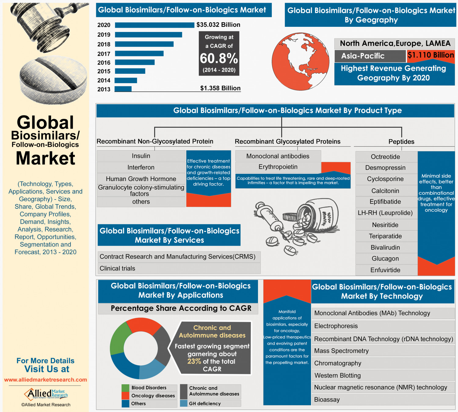 Biosimilars market to hit $35 billion by 2020, research suggests Infographic