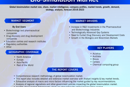 Bio-Simulation Market: Global Market Size, Industry Growth, Future Prospects, Opportunities and Forecast to 2023 Infographic