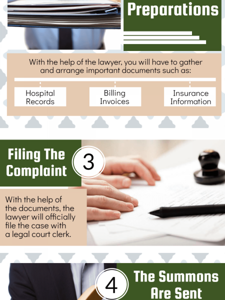 Birth Injury Lawsuits: Here Is What The Process Entails Infographic