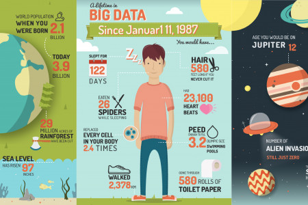 Big Data Birthday Card 2 Infographic