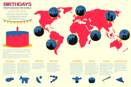 Birthdays From Around The World Infographic