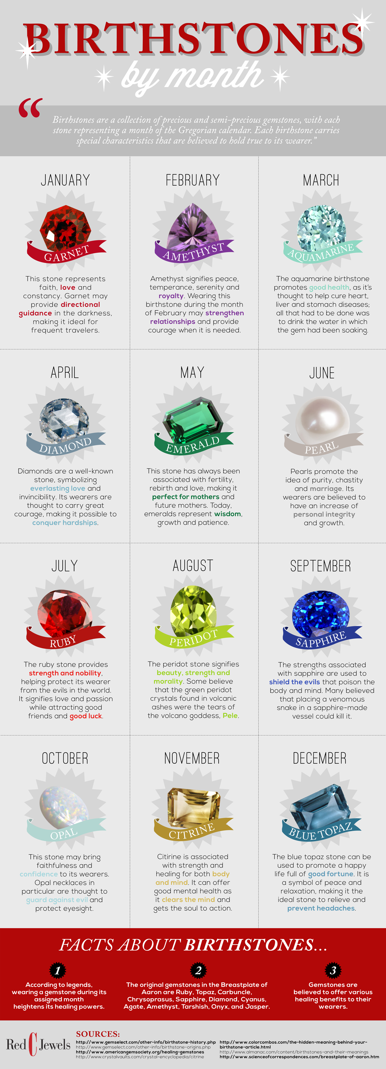 Birthstone Chart By Month Visual