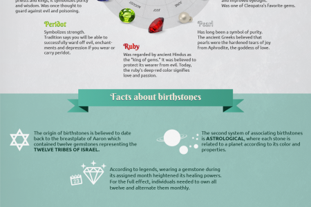 Birthstones Illustrated – Almost Everything You Need To Know About Birthstones Infographic