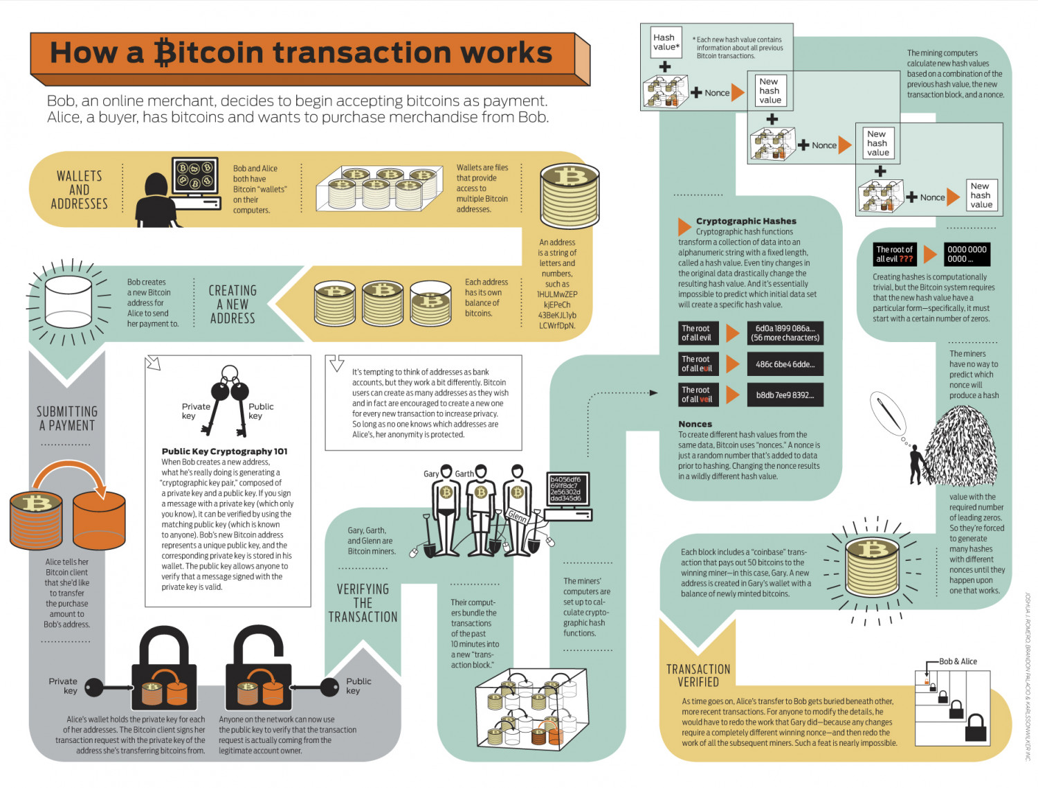 how is a bitcoin transaction verified