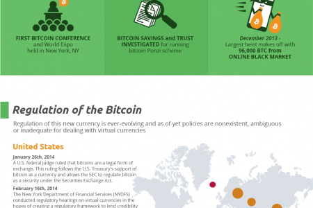 Bitcoin: Past, Present, and Future Analysis  Infographic