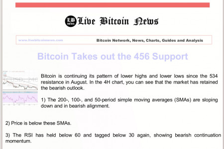 Bitcoin Takes out the 456 Support Infographic