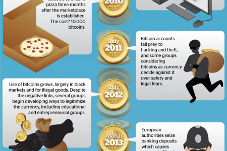 Bitcoin vs. Gold Infographic