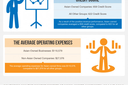 Biz2Credit's Asian-Owned Business Study-Infographic Infographic