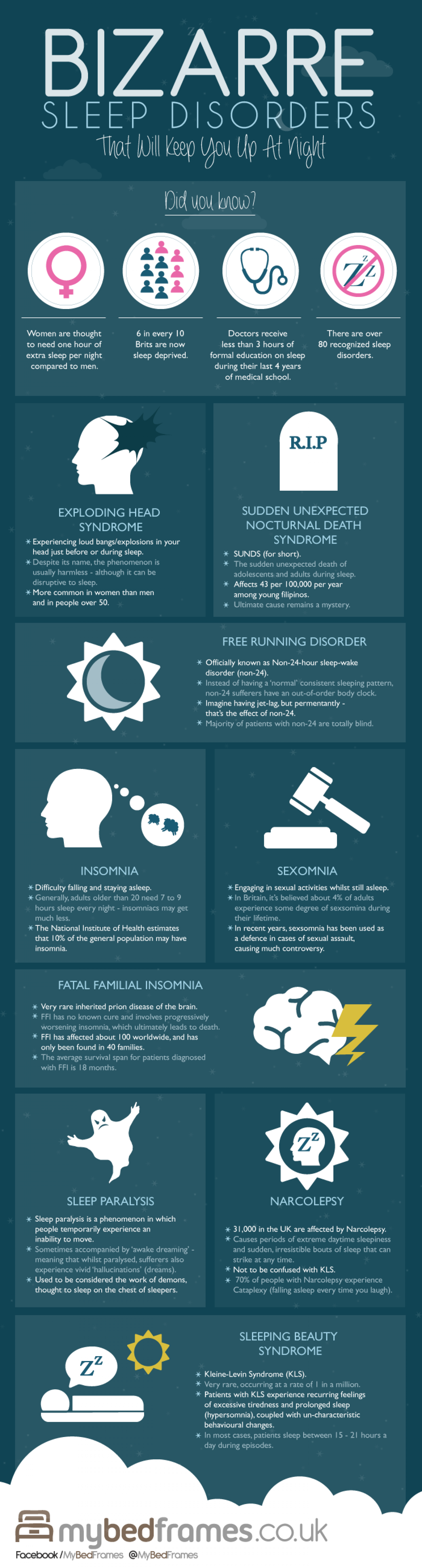 Bizarre Sleep Disorders (That Will Keep You Up at Night) Infographic