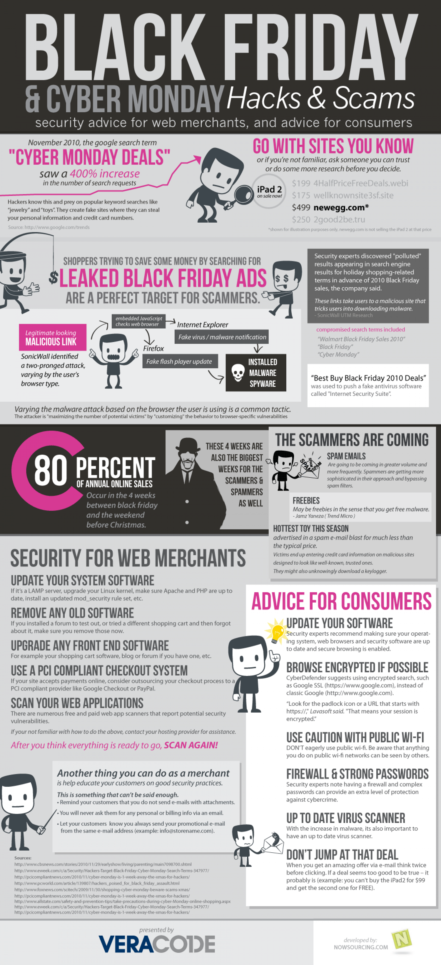 Black Friday and Cyber Monday: Hacks and Scams  Infographic