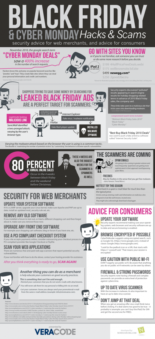 Black Friday and Cyber Monday: Hacks and Scams