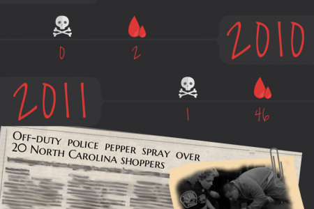 Black Friday Death Count Infographic