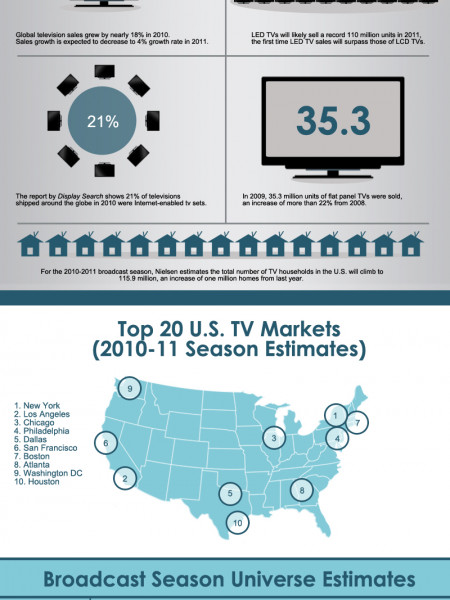 Black Friday TV Stats Infographic