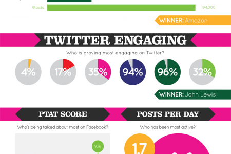 Black Friday UK: Who will win the social media battle? Infographic