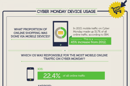 Black Friday/Cyber Monday - Mobile Shopping Stats Infographic