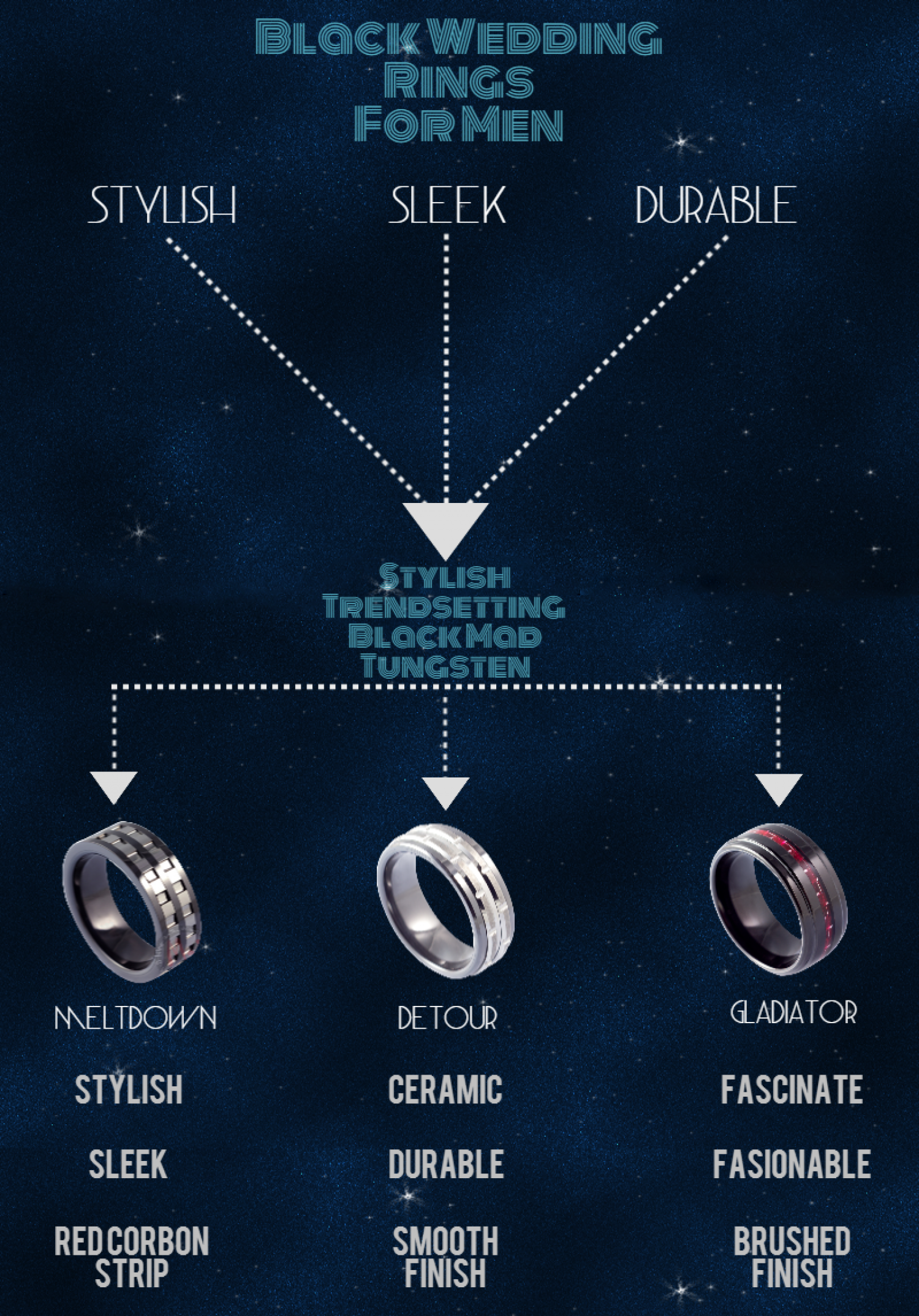 black tungsten wedding rings for men infographic - Tungsten Wedding Rings For Men