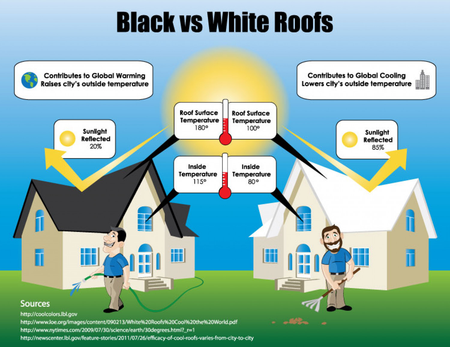 Black Vs White Roofing Visual Ly