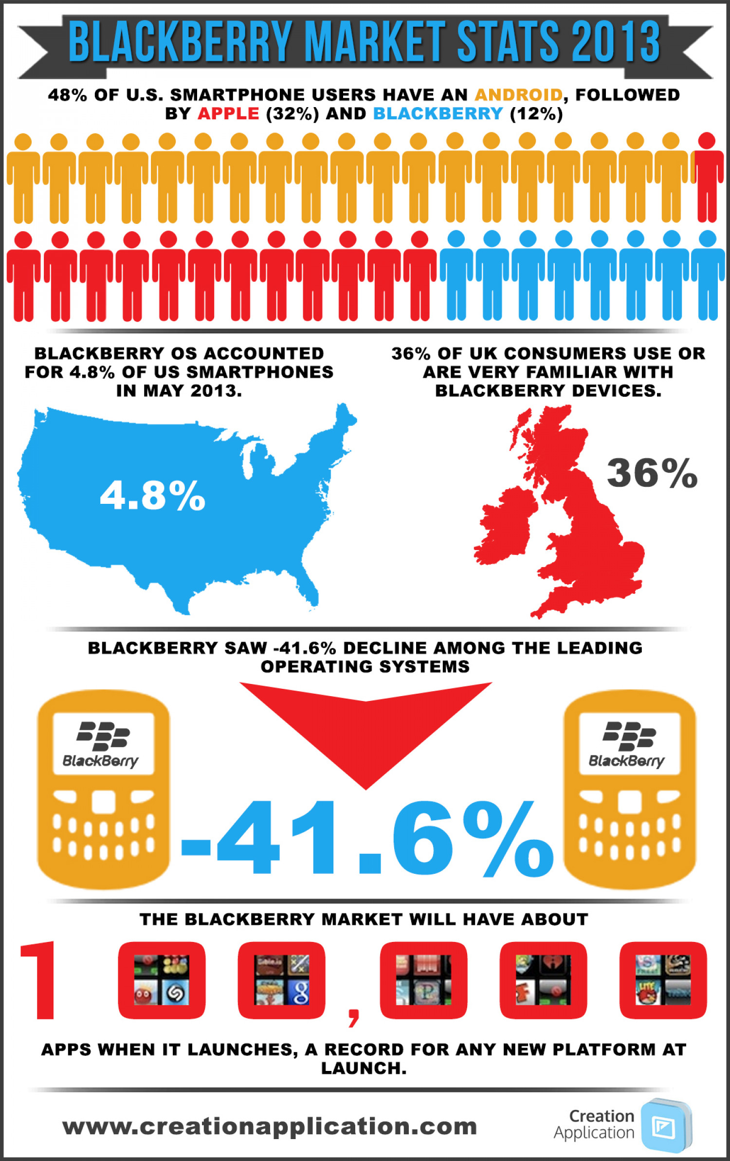BlackBerry Market Stats 2013/14 Infographic Infographic
