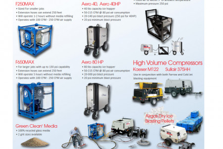 Blast Cleaning Equipment Infographic