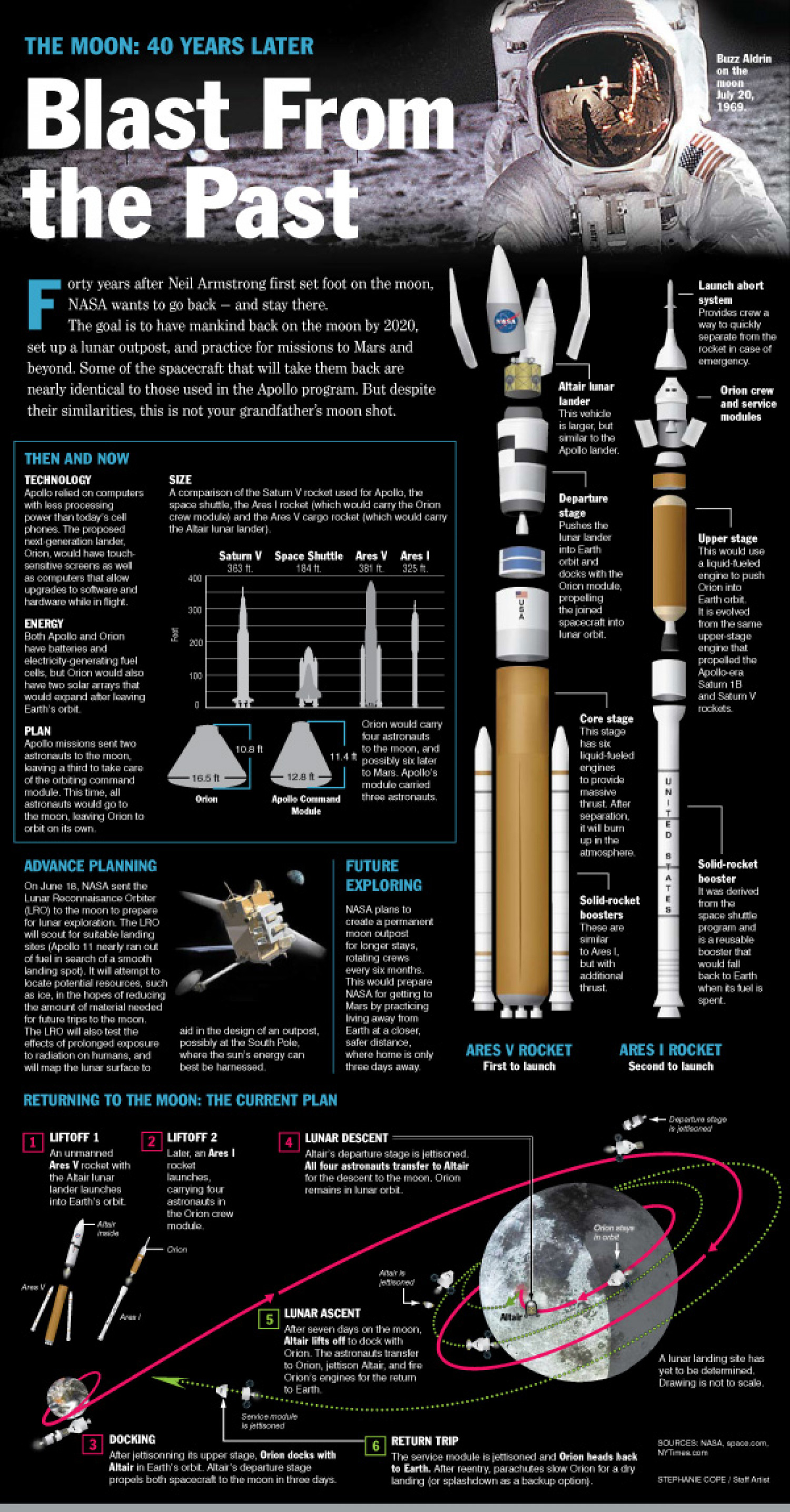 Blast From The Past Infographic
