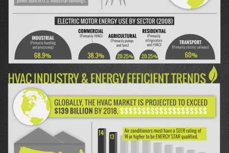 BLDC Motors Contribute to Advances in HVAC Industry Infographic
