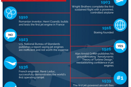 BLDC Motors: Flying High in the Aerospace Industry  Infographic