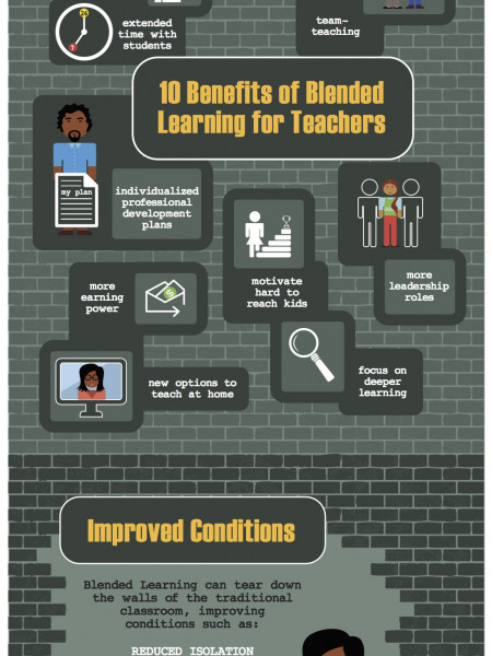 Blended Learning and Teaching Profession Infographic
