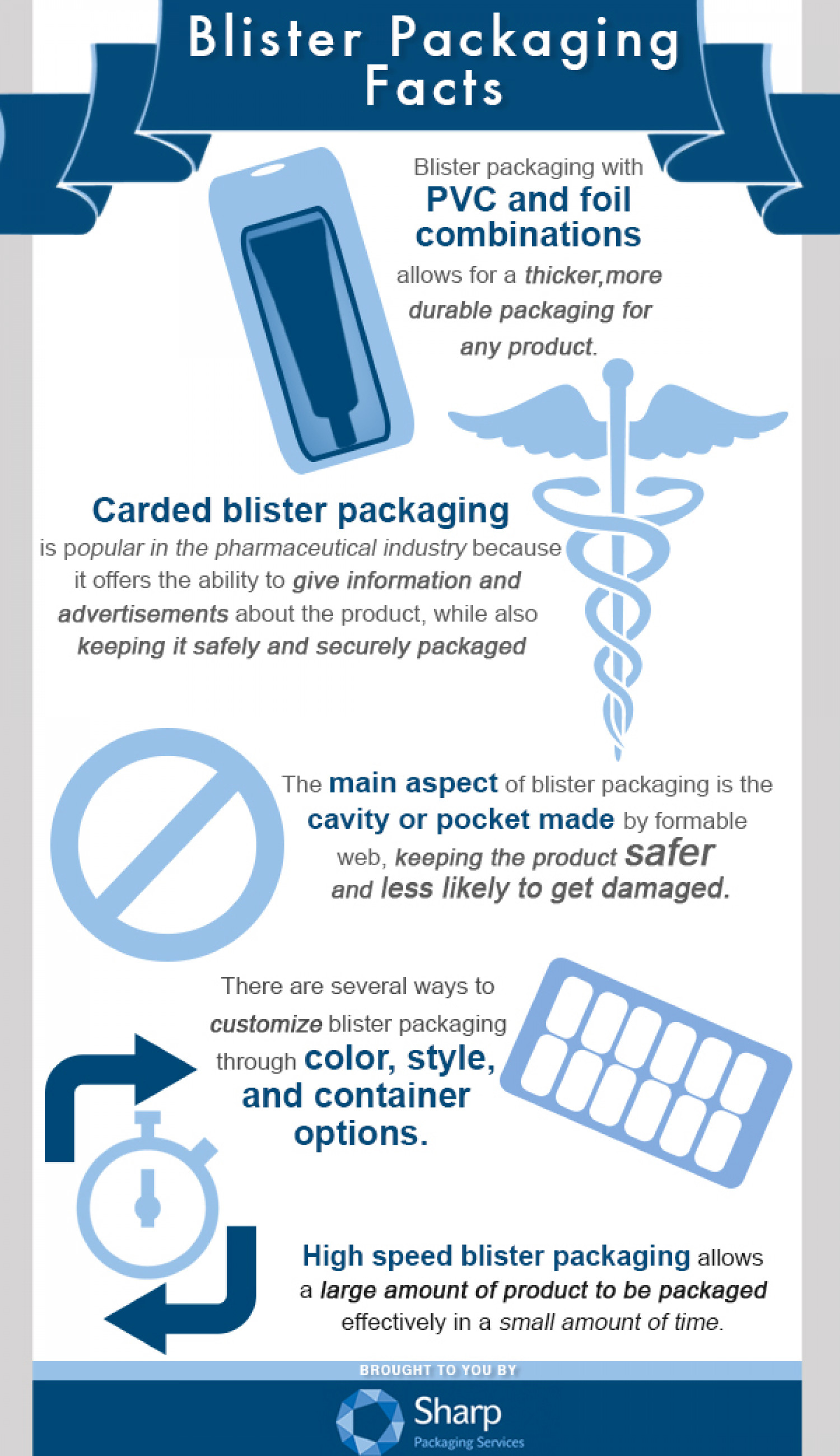 Blister Packaging Facts Infographic
