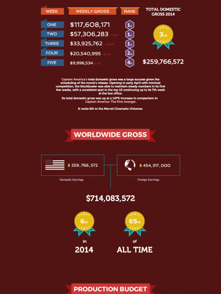 Blockbuster Box Office for 10 Years Infographic