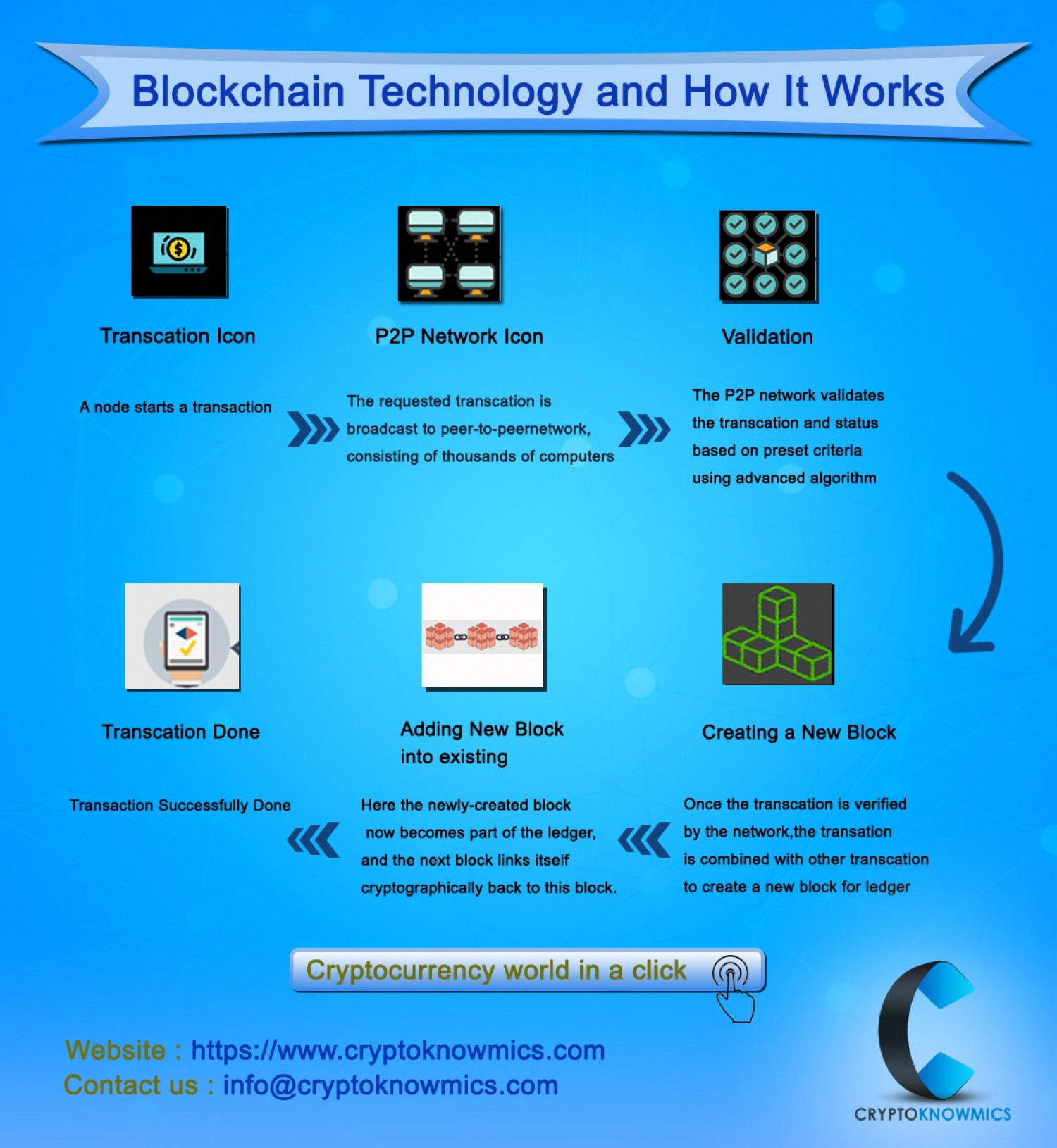 Blockchain Technology and How It Works