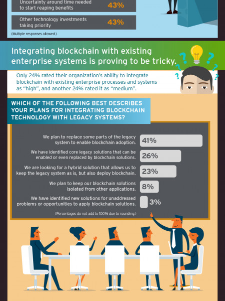Blockchain: The Challenge of Fashioning Hope into Reality Infographic